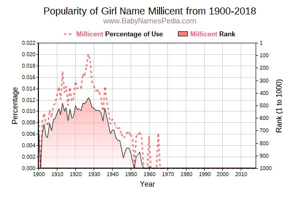 Popularity Trend  for Millicent  from 1900 to 2017
