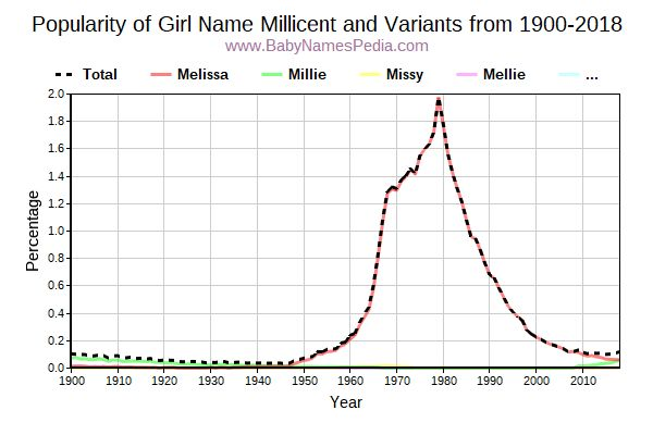 Variant Popularity Trend  for Millicent  from 1900 to 2017
