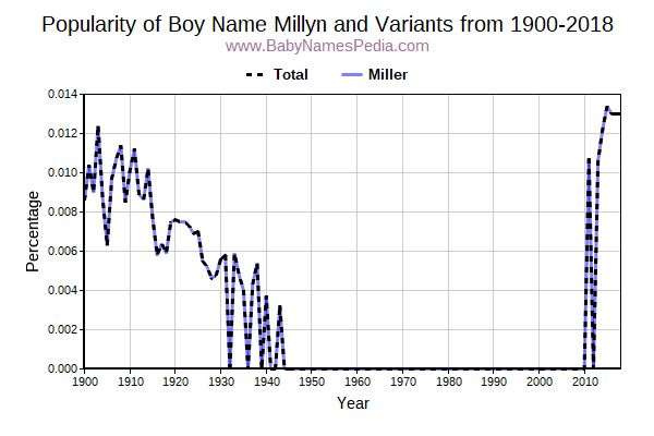 Variant Popularity Trend  for Millyn  from 1900 to 2017
