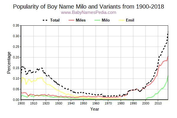 Variant Popularity Trend  for Milo  from 1900 to 2018