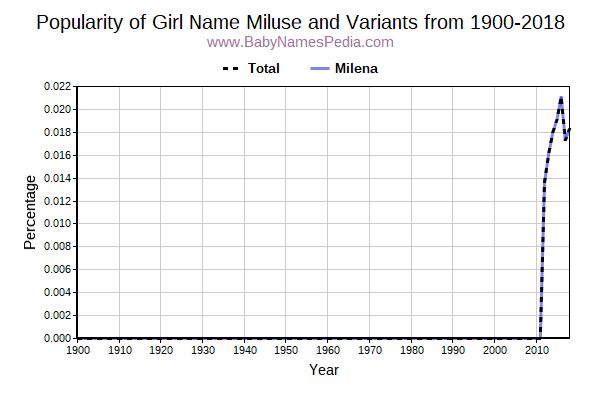 Variant Popularity Trend  for Miluse  from 1900 to 2016