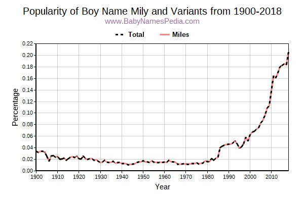 Variant Popularity Trend  for Mily  from 1900 to 2015