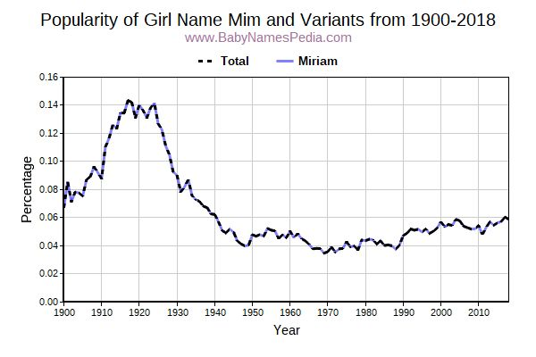 Variant Popularity Trend  for Mim  from 1900 to 2015