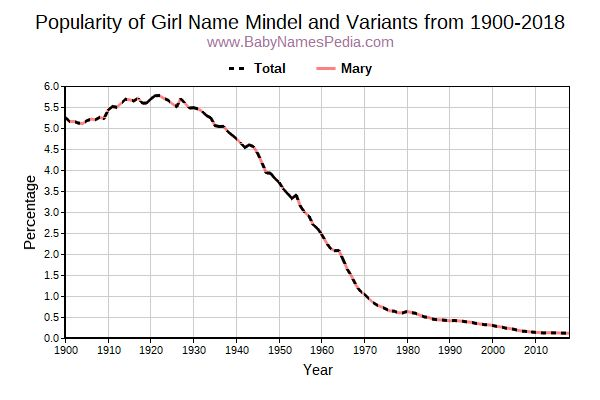 Variant Popularity Trend  for Mindel  from 1900 to 2016