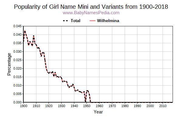 Variant Popularity Trend  for Mini  from 1900 to 2015