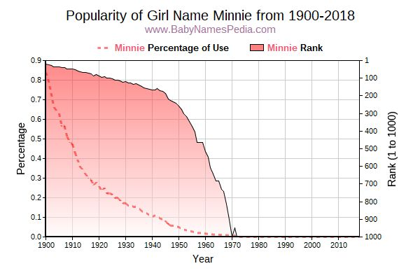 Popularity Trend  for Minnie  from 1900 to 2016