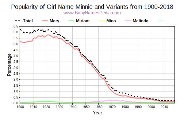 Variant Popularity Trend  for Minnie  from 1900 to 2015