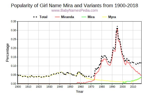 Variant Popularity Trend  for Mira  from 1900 to 2017