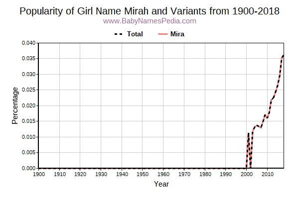 Variant Popularity Trend  for Mirah  from 1900 to 2017