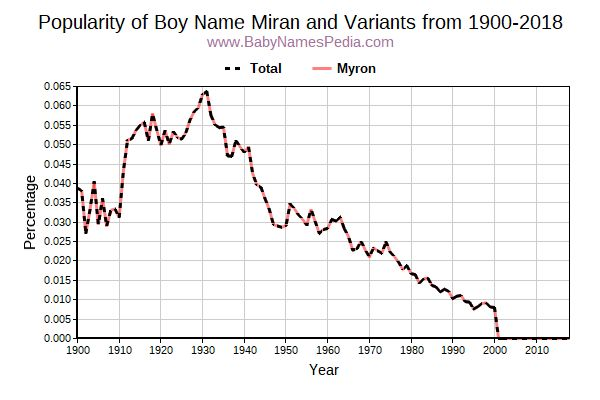 Variant Popularity Trend  for Miran  from 1900 to 2016
