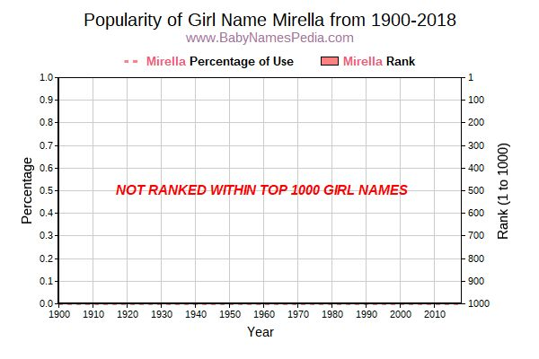 Popularity Trend  for Mirella  from 1900 to 2017