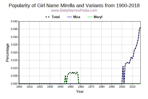 Variant Popularity Trend  for Mirella  from 1900 to 2017