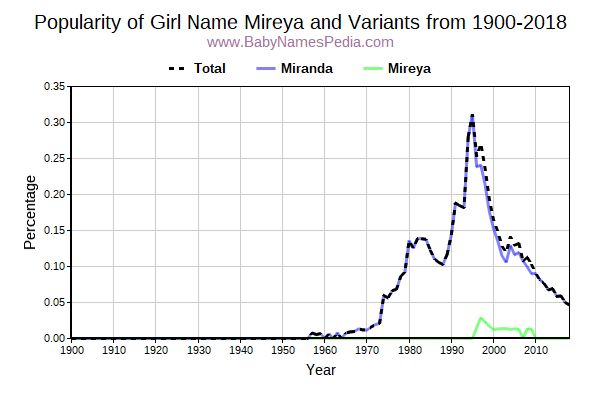 Variant Popularity Trend  for Mireya  from 1900 to 2016
