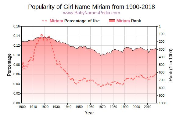 Popularity Trend  for Miriam  from 1900 to 2018