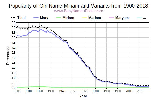 Variant Popularity Trend  for Miriam  from 1900 to 2018