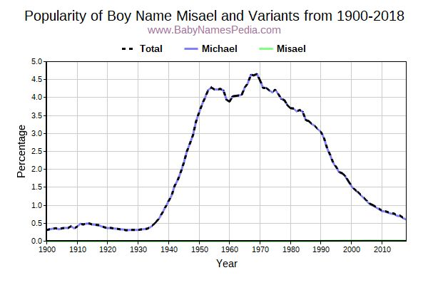 Variant Popularity Trend  for Misael  from 1900 to 2015