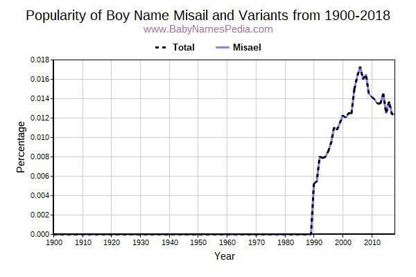 Variant Popularity Trend  for Misail  from 1900 to 2015