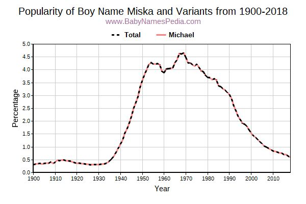 Variant Popularity Trend  for Miska  from 1900 to 2016