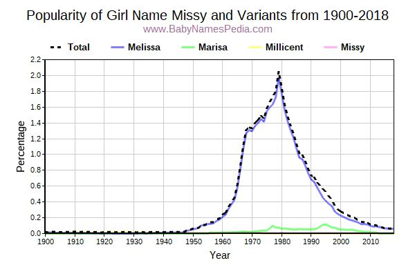 Variant Popularity Trend  for Missy  from 1900 to 2015