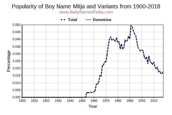 Variant Popularity Trend  for Mitja  from 1900 to 2015