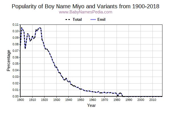 Variant Popularity Trend  for Miyo  from 1900 to 2016