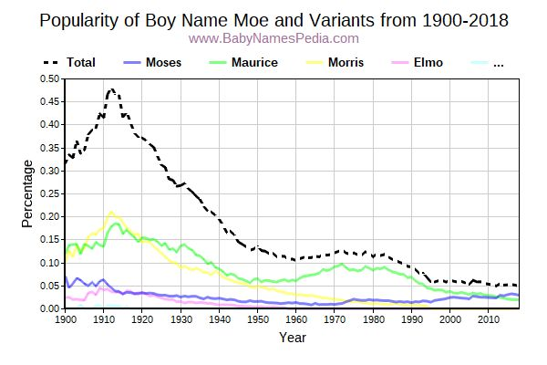 Variant Popularity Trend  for Moe  from 1900 to 2016