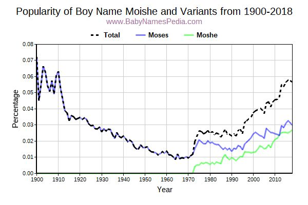 Variant Popularity Trend  for Moishe  from 1900 to 2015