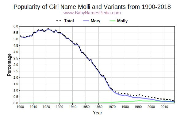 Variant Popularity Trend  for Molli  from 1900 to 2015