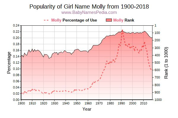Popularity Trend  for Molly  from 1900 to 2018