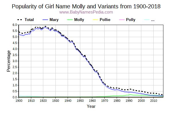 Variant Popularity Trend  for Molly  from 1900 to 2018