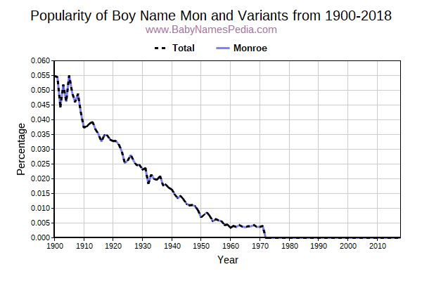 Variant Popularity Trend  for Mon  from 1900 to 2015