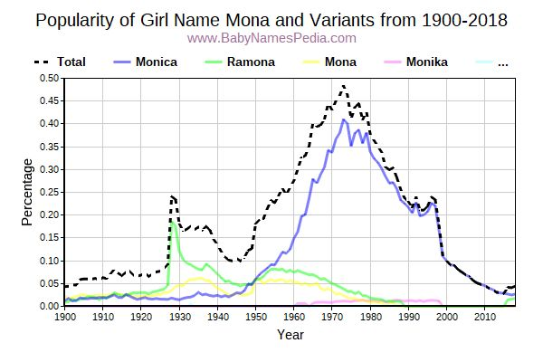 Variant Popularity Trend  for Mona  from 1900 to 2015