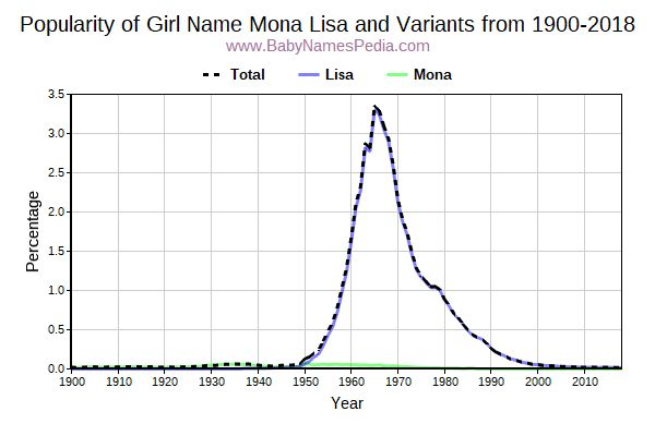 Variant Popularity Trend  for Mona Lisa  from 1900 to 2015