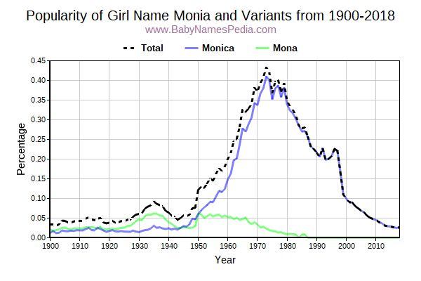 Variant Popularity Trend  for Monia  from 1900 to 2015