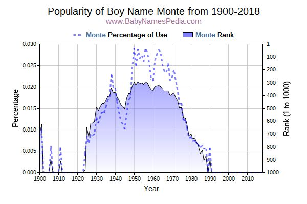 Popularity Trend  for Monte  from 1900 to 2015