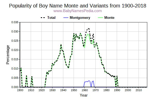 Variant Popularity Trend  for Monte  from 1900 to 2015
