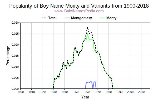 Variant Popularity Trend  for Monty  from 1900 to 2016
