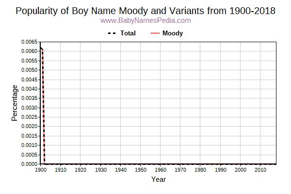 Moody - Meaning of Moody, What does Moody mean?
