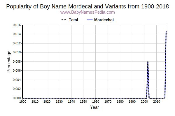 Variant Popularity Trend  for Mordecai  from 1900 to 2015