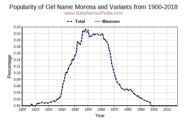 Variant Popularity Trend  for Morena  from 1900 to 2016