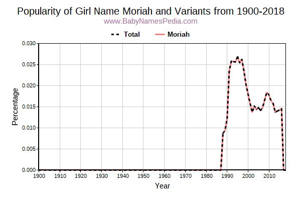 Variant Popularity Trend  for Moriah  from 1900 to 2015
