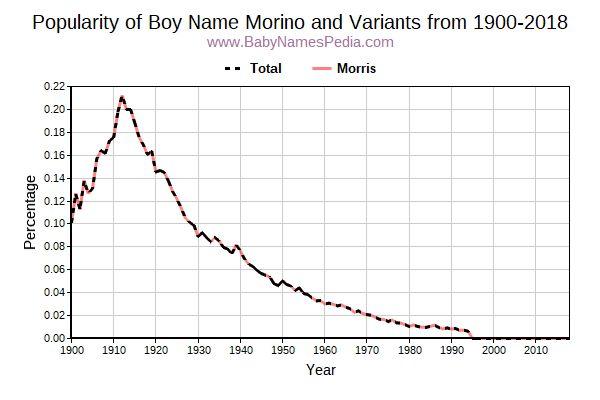Variant Popularity Trend  for Morino  from 1900 to 2016