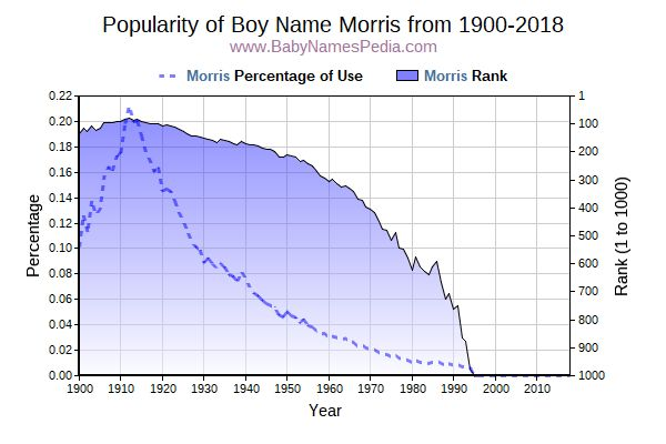 Popularity Trend  for Morris  from 1900 to 2015