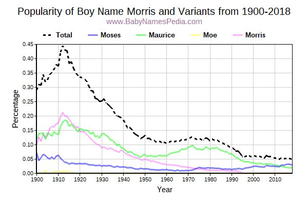 Variant Popularity Trend  for Morris  from 1900 to 2015