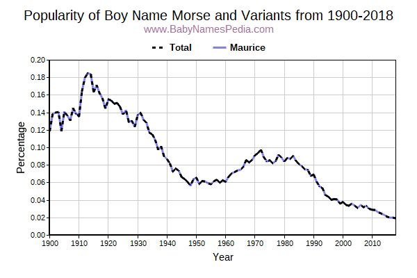 Variant Popularity Trend  for Morse  from 1900 to 2015