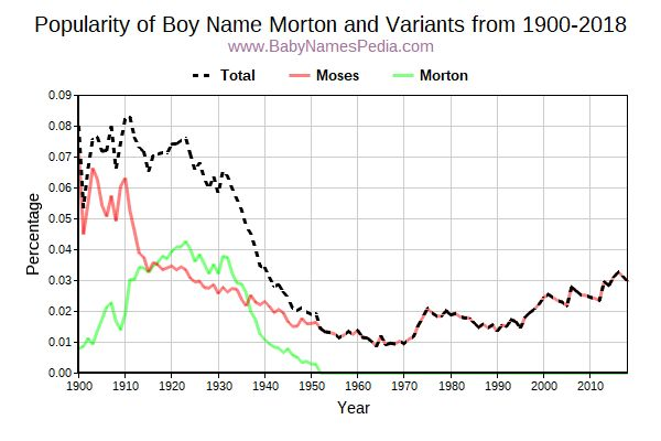 Variant Popularity Trend  for Morton  from 1900 to 2017