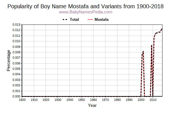 Variant Popularity Trend  for Mostafa  from 1900 to 2015