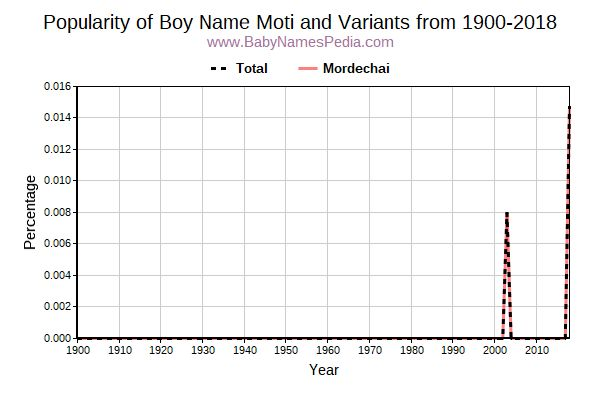 Variant Popularity Trend  for Moti  from 1900 to 2016