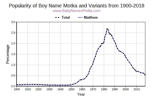 Variant Popularity Trend  for Motka  from 1900 to 2015