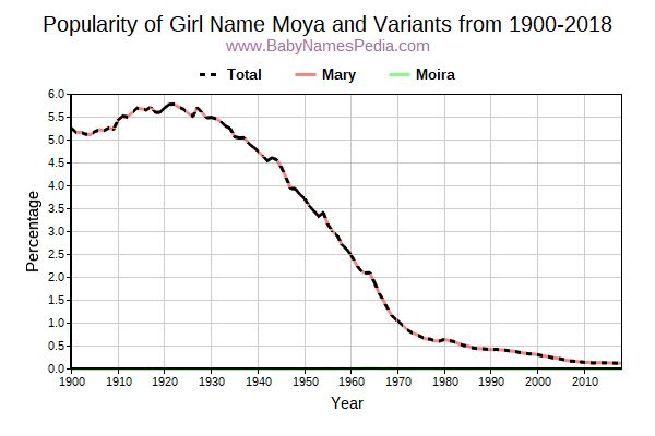 Variant Popularity Trend  for Moya  from 1900 to 2018